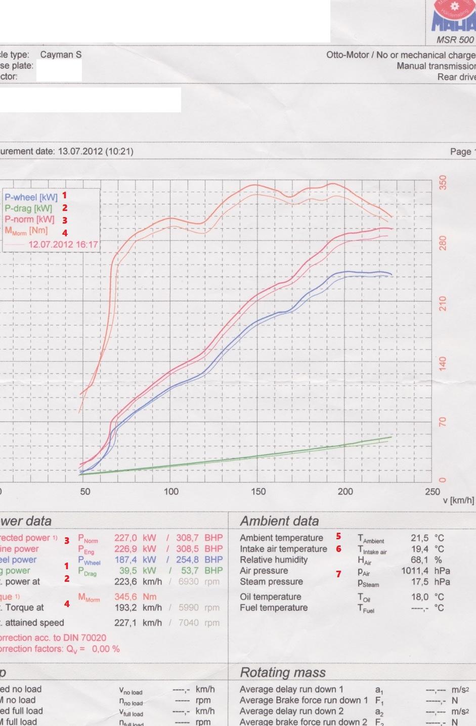 Как читать график с динамометрического стенда v tech  На графике с динамометрического стенда показаны два замера Контрольный замер заводская мощность обозначен более тонкой линией